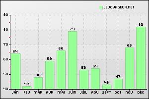 Climate Weather Temperatures City Krasnodar